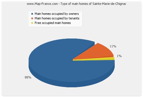 Type of main homes of Sainte-Marie-de-Chignac