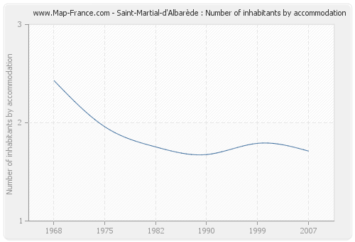 Saint-Martial-d'Albarède : Number of inhabitants by accommodation