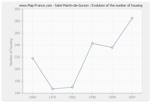 Saint-Martin-de-Gurson : Evolution of the number of housing