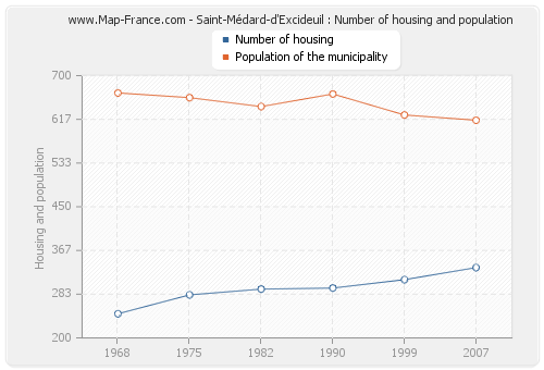 Saint-Médard-d'Excideuil : Number of housing and population