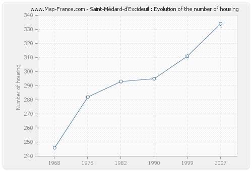 Saint-Médard-d'Excideuil : Evolution of the number of housing