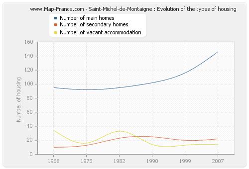 Saint-Michel-de-Montaigne : Evolution of the types of housing