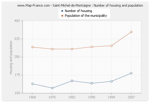 Saint-Michel-de-Montaigne : Number of housing and population