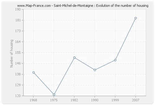 Saint-Michel-de-Montaigne : Evolution of the number of housing