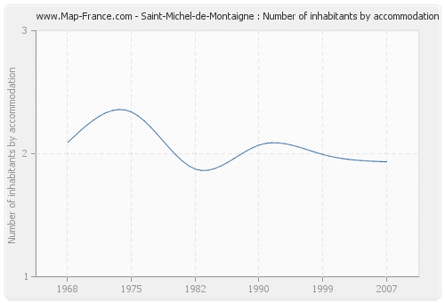 Saint-Michel-de-Montaigne : Number of inhabitants by accommodation
