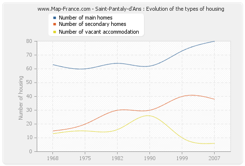 Saint-Pantaly-d'Ans : Evolution of the types of housing