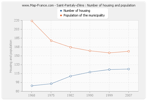 Saint-Pantaly-d'Ans : Number of housing and population