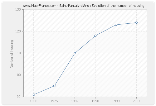 Saint-Pantaly-d'Ans : Evolution of the number of housing