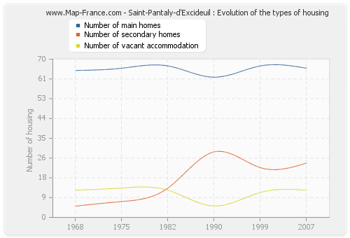 Saint-Pantaly-d'Excideuil : Evolution of the types of housing