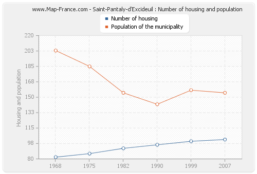 Saint-Pantaly-d'Excideuil : Number of housing and population