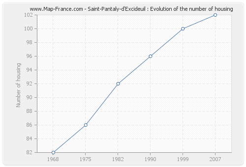 Saint-Pantaly-d'Excideuil : Evolution of the number of housing