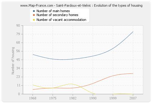 Saint-Pardoux-et-Vielvic : Evolution of the types of housing