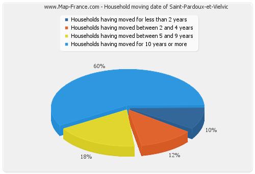 Household moving date of Saint-Pardoux-et-Vielvic