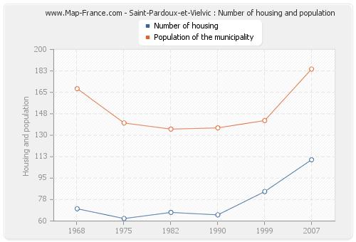 Saint-Pardoux-et-Vielvic : Number of housing and population