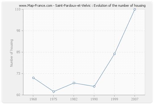 Saint-Pardoux-et-Vielvic : Evolution of the number of housing