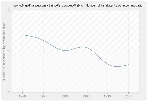 Saint-Pardoux-et-Vielvic : Number of inhabitants by accommodation