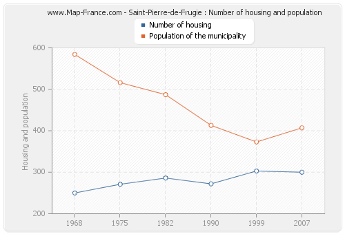 Saint-Pierre-de-Frugie : Number of housing and population