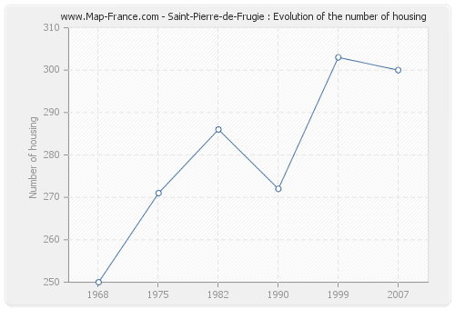 Saint-Pierre-de-Frugie : Evolution of the number of housing