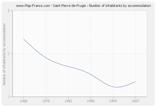 Saint-Pierre-de-Frugie : Number of inhabitants by accommodation