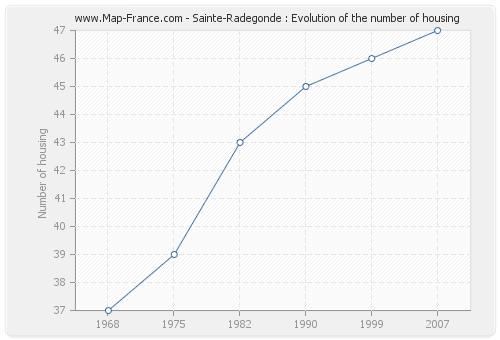 Sainte-Radegonde : Evolution of the number of housing