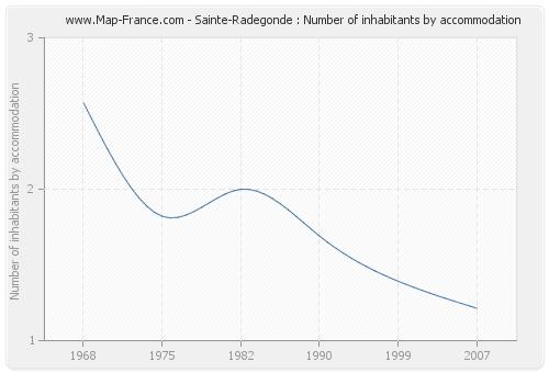 Sainte-Radegonde : Number of inhabitants by accommodation