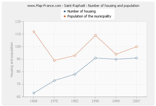 Saint-Raphaël : Number of housing and population