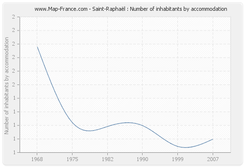 Saint-Raphaël : Number of inhabitants by accommodation