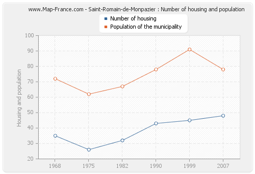 Saint-Romain-de-Monpazier : Number of housing and population