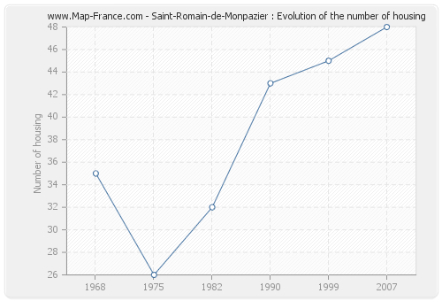 Saint-Romain-de-Monpazier : Evolution of the number of housing