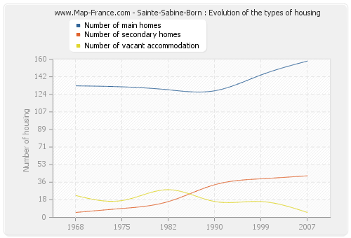 Sainte-Sabine-Born : Evolution of the types of housing