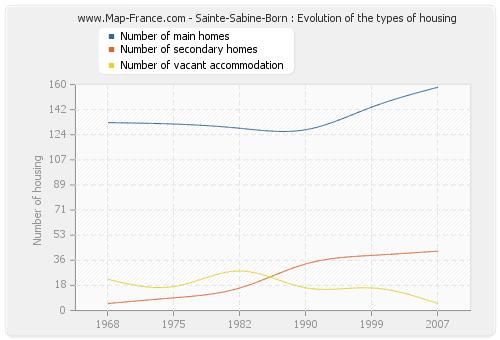Sainte-Sabine-Born : Evolution of the types of housing
