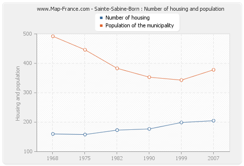 Sainte-Sabine-Born : Number of housing and population