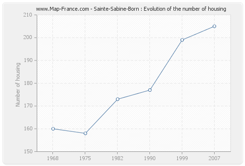 Sainte-Sabine-Born : Evolution of the number of housing