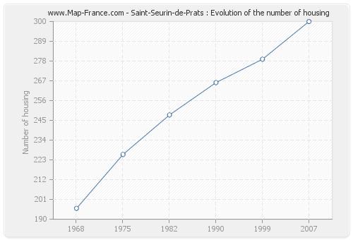 Saint-Seurin-de-Prats : Evolution of the number of housing
