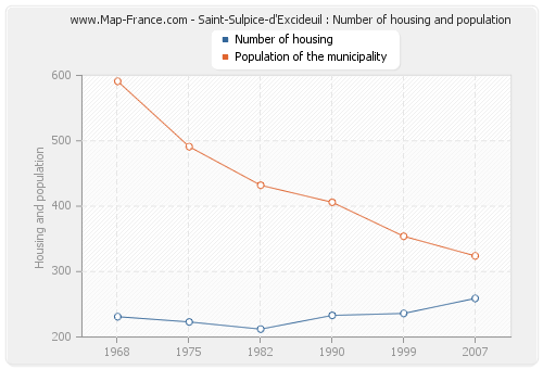 Saint-Sulpice-d'Excideuil : Number of housing and population