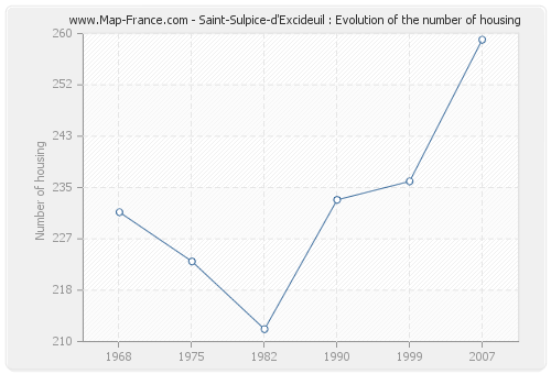 Saint-Sulpice-d'Excideuil : Evolution of the number of housing