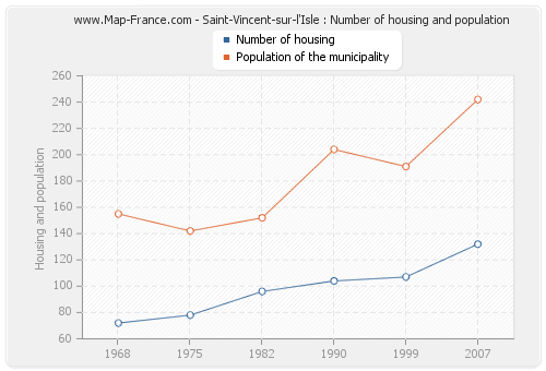 Saint-Vincent-sur-l'Isle : Number of housing and population