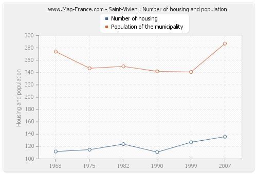 Saint-Vivien : Number of housing and population