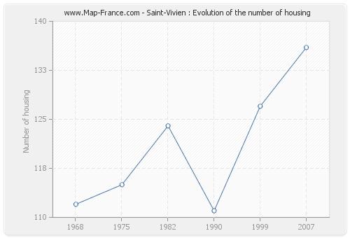 Saint-Vivien : Evolution of the number of housing