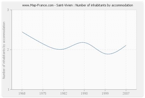 Saint-Vivien : Number of inhabitants by accommodation