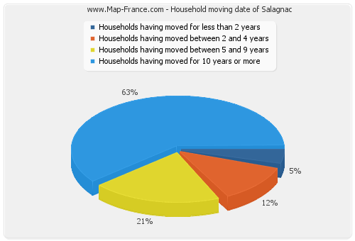 Household moving date of Salagnac
