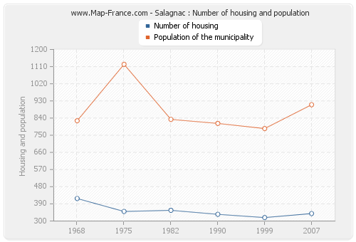 Salagnac : Number of housing and population