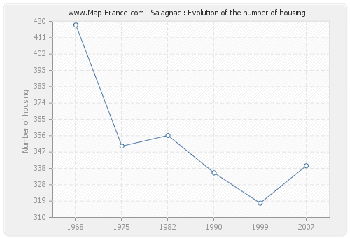 Salagnac : Evolution of the number of housing