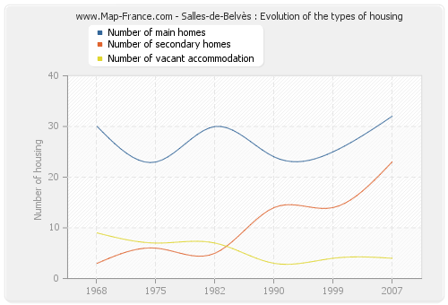 Salles-de-Belvès : Evolution of the types of housing
