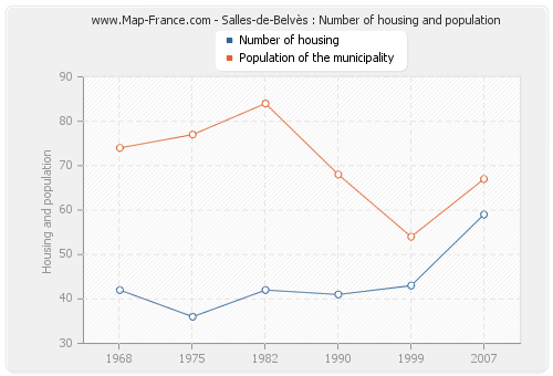 Salles-de-Belvès : Number of housing and population