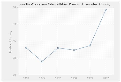 Salles-de-Belvès : Evolution of the number of housing