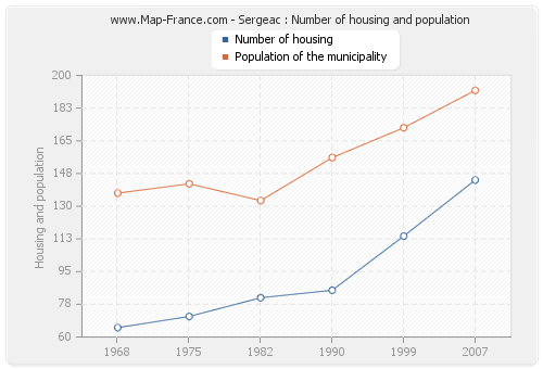 Sergeac : Number of housing and population