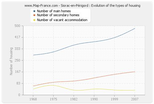 Siorac-en-Périgord : Evolution of the types of housing