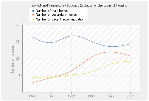 Soudat : Evolution of the types of housing
