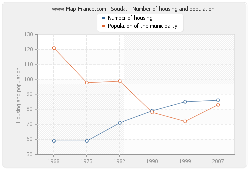 Soudat : Number of housing and population